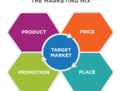 7 Tips for Implementing an Effective Marketing Mix Technique