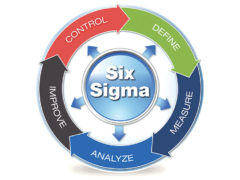 Six Sigma as a Method for Maintaining Business Product Quality
