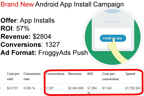 1327 Conversions With Push Ads